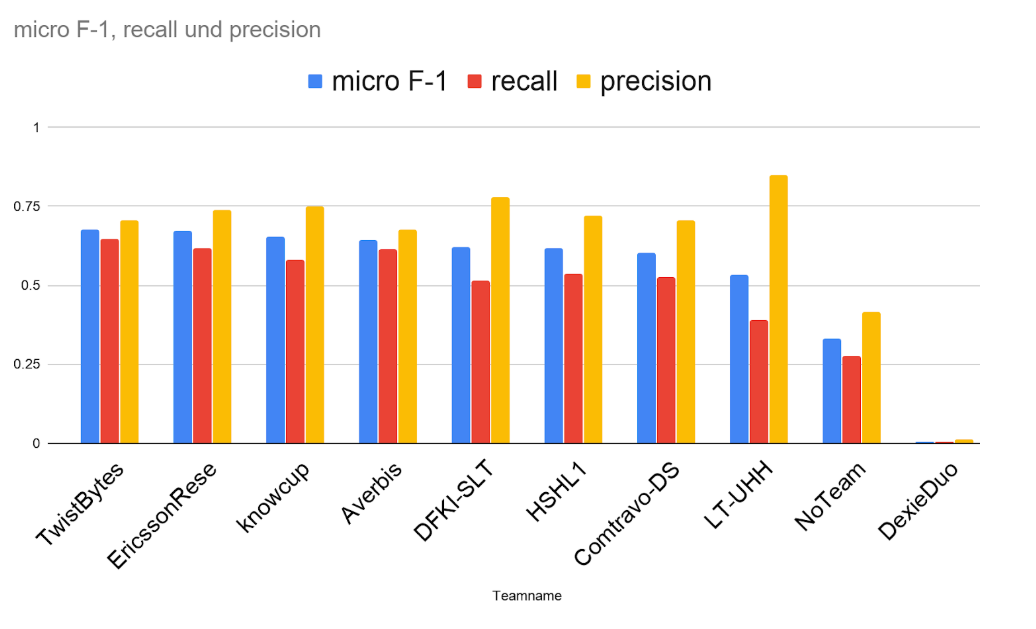 SubTaskB_Results graphic shows that f1 score is correlated with recall